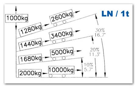 Изменение грузоподъемности лебедки тросовой LN 1t